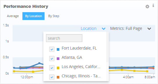 Website Performance History by Location