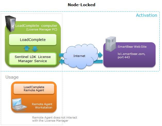 How Licensing Subsystem Works | LoadComplete Documentation