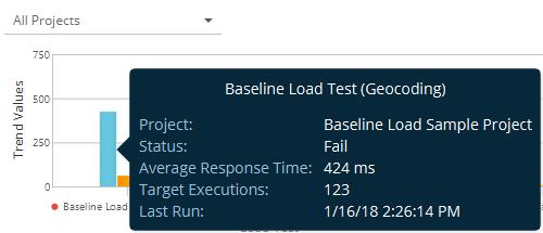 Load Test Results Tile   ReadyAPI Documentation